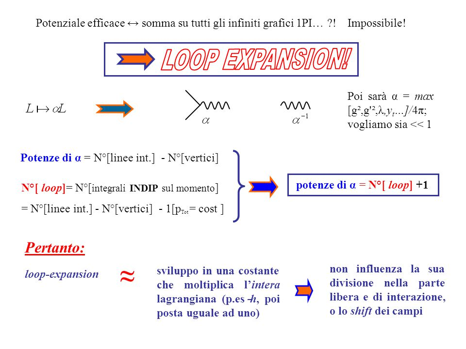 ≈ LOOP EXPANSION! Pertanto: potenze di α = N°[ loop] +1